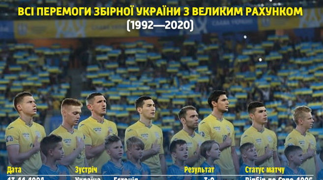 Profile of the national team of Ukraine: 26 victories with a big score in the history of the national team