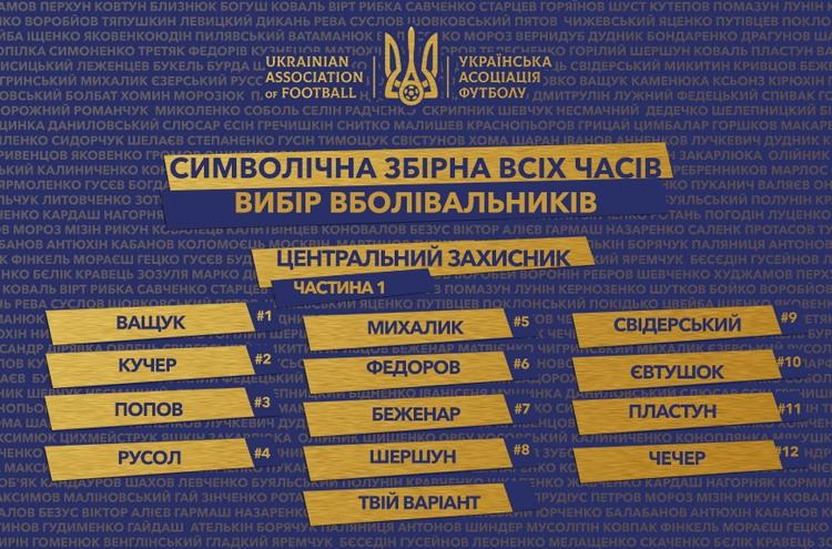 Ukraine all-time team: choose a central defender (part 1)!