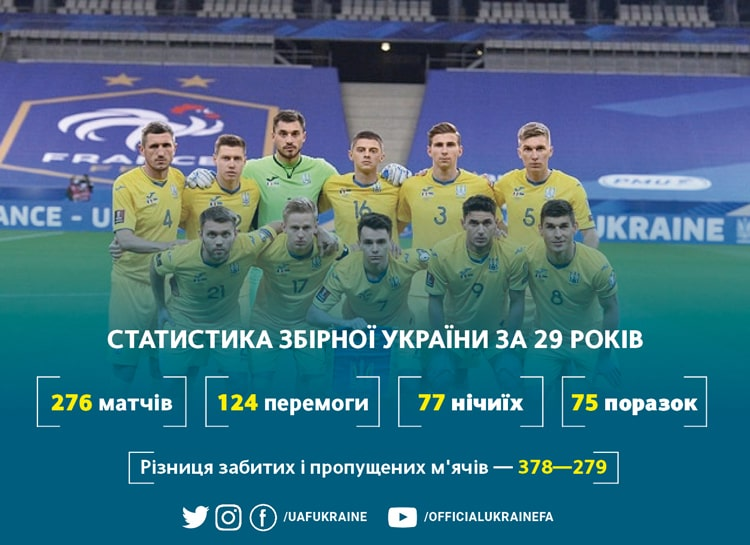 Birthday of the national team of Ukraine: we are gradually approaching a big anniversary