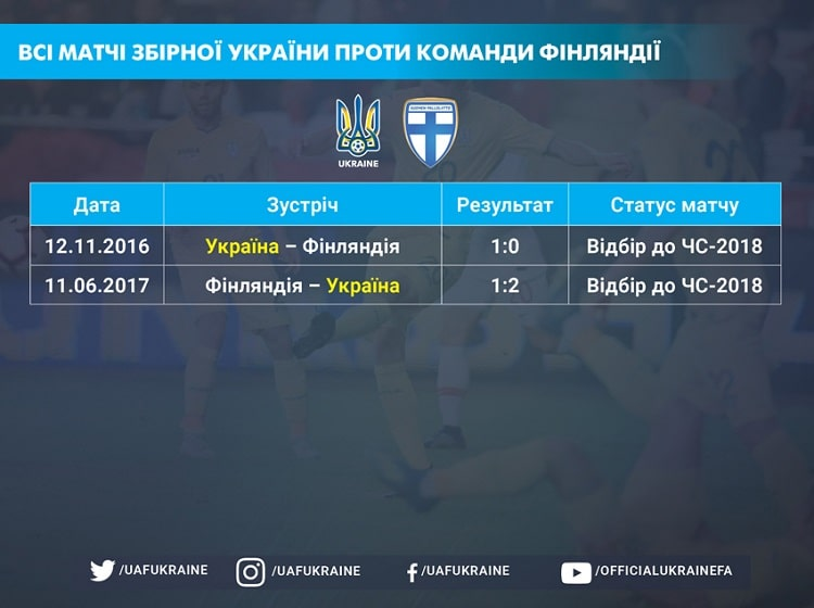 World Cup-2022. One hundred percent positive result of the national team of Ukraine in matches against Finland