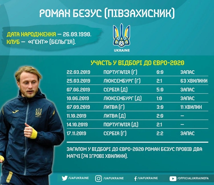 Players of the national team of Ukraine in Euro-2020 qualifying: Roman Bezus