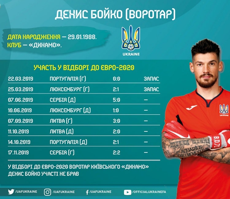 Shots of the national team of Ukraine in the Euro-2020 cycle: Denis Boyko