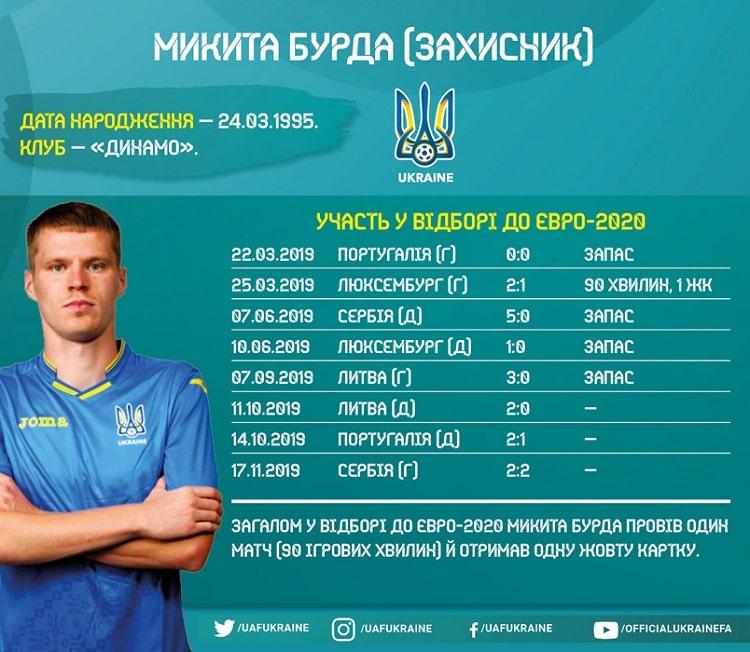Shots of the national team of Ukraine in Euro-2020 qualifying: Mykyta Burda