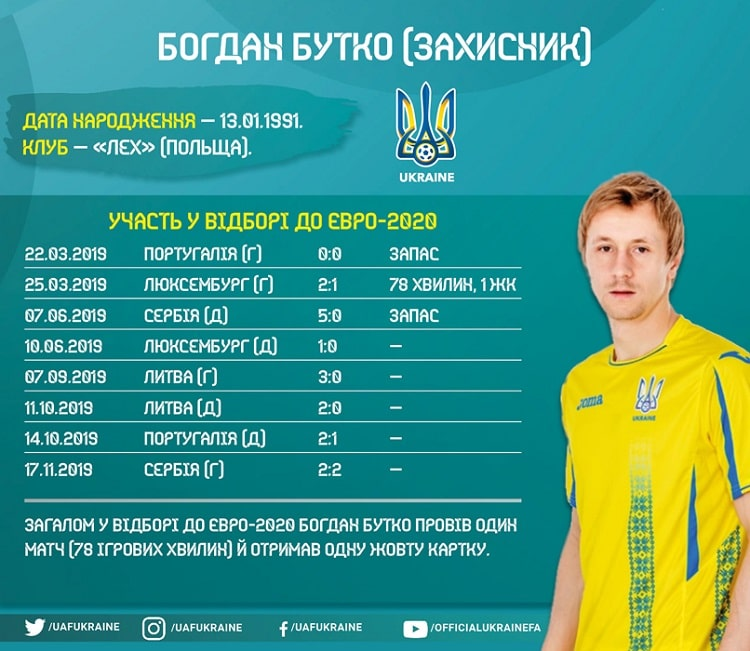 Shots of the national team of Ukraine in the Euro-2020 cycle: Bohdan Butko