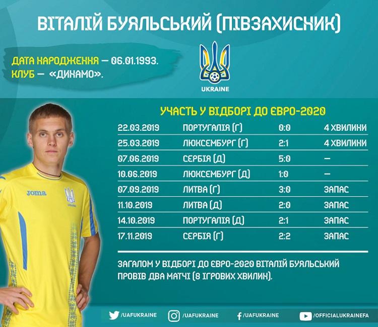 Players of Ukraine national team in the Euro-2020 qualifying: Vitalii Buyalskyi
