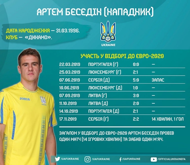 Players of the national team of Ukraine in the Euro-2020 qualifying: Artem Byesyedin