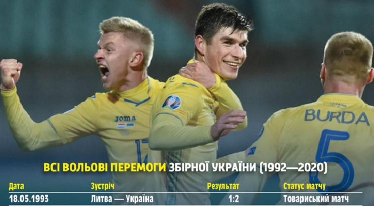 National team's profile: all strong-willed victories of the blue-yellows in history
