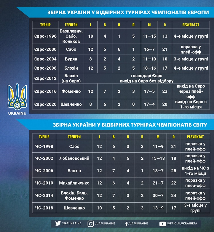 National team profile. Ukraine has twice won the qualifying in its history