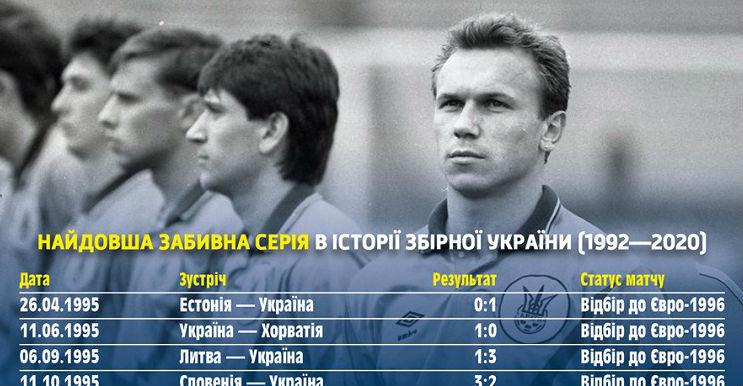 National team profile: the longest scoring streak in Ukraine's history