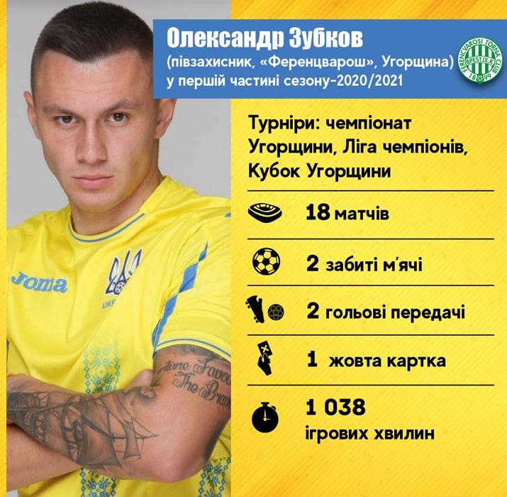 Légionnaires de l'équipe nationale d'Ukraine dans la première partie de la saison 2020/2021: Oleksandr Zubkov  - Foot 2020