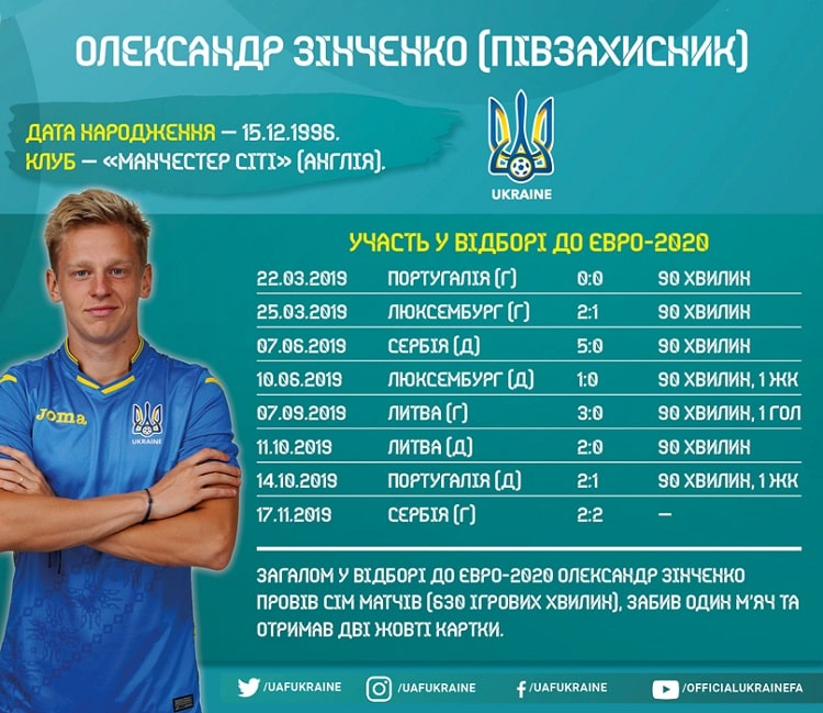 Shots of the national team of Ukraine in the Euro-2020 qualifying: Oleksandr Zinchenko