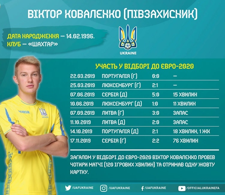 Shots of the national team of Ukraine in the Euro-2020 cycle: Victor Kovalenko