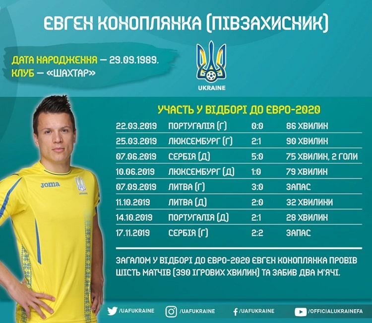 National team players in Euro-2020 qualifying: Yevhen Konoplyanka