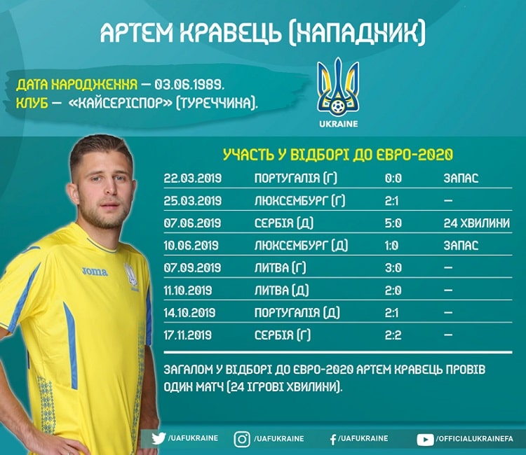 Players of the national team of Ukraine in Euro-2020 qualifying: Artem Kravets