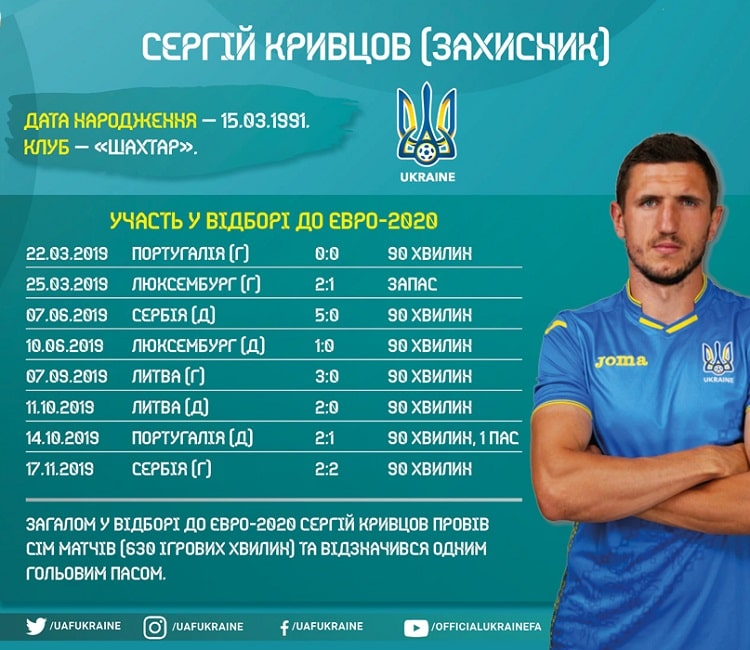 Shots of the national team of Ukraine in the Euro-2020 cycle: Sergey Krivtsov
