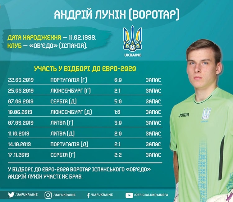 Shots of Ukraine national team in the Euro-2020 cycle: Andrey Lunin
