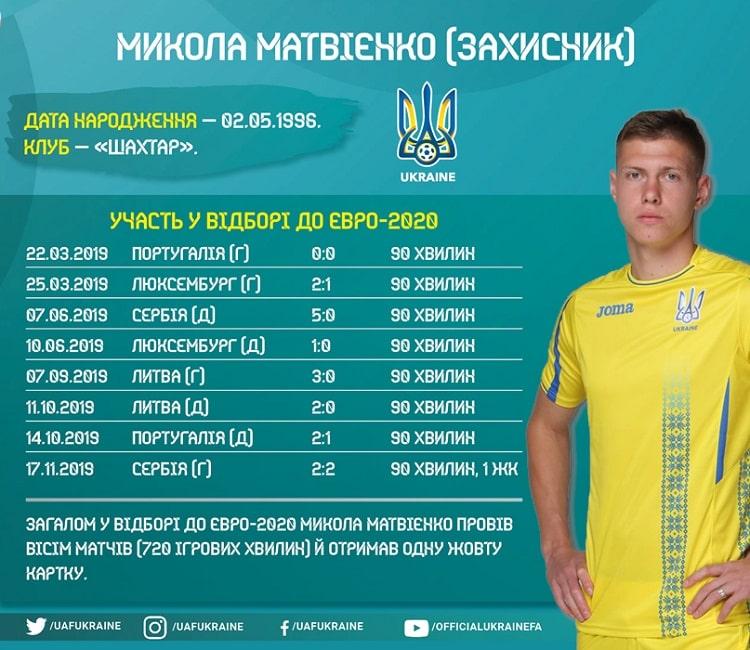 Shots of the national team of Ukraine in the Euro-2020 cycle: Mykola Matvienko