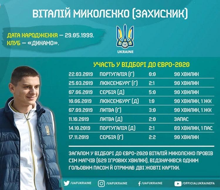 Shots of the national team of Ukraine in the Euro-2020 cycle: Vitaliy Mykolenko