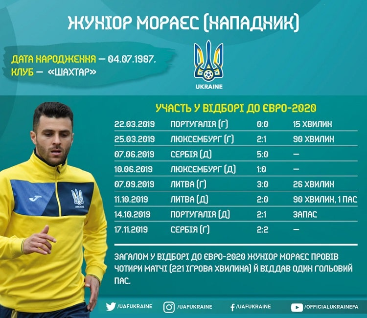 Shots of the national team of Ukraine in the Euro-2020 cycle: Junior Moraes
