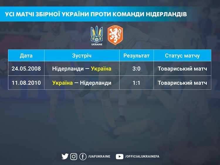 Euro 2020. This will be the first official meeting of the Ukrainian national team with the Netherlands
