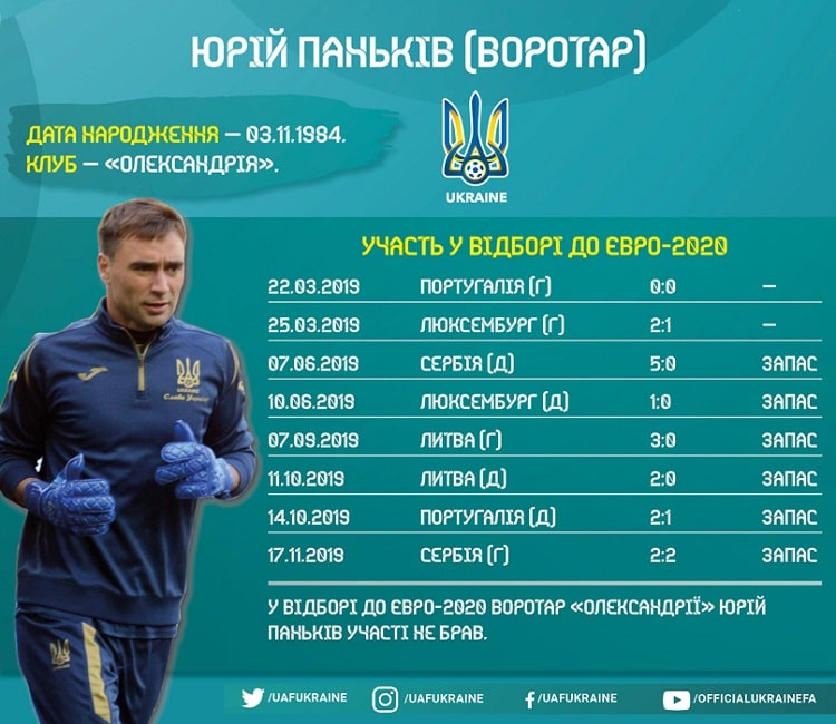Shots of the national team of Ukraine in the Euro-2020 cycle: Yuriy Pankov