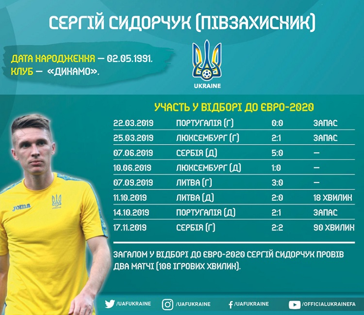 Players of the national team of Ukraine in the Euro-2020 qualifying: Serhii Sydorchuk