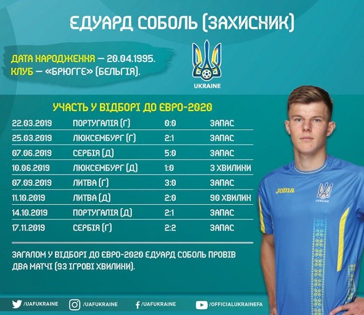 Shots of the national team of Ukraine in the Euro-2020 qualifying: Eduard Sobol