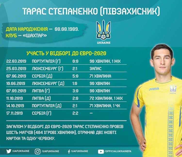 Shots of the national team of Ukraine in the Euro-2020 cycle: Taras Stepanenko