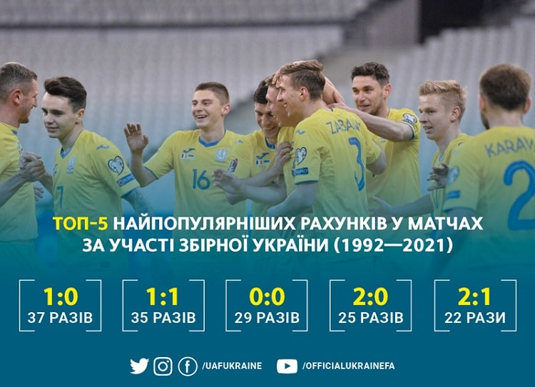 Profile of the national team of Ukraine. The score is 1: 1 - among the most popular in the history of the national team