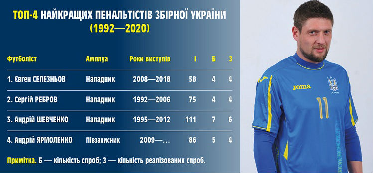 National team profile. Top penalty scorers: Rebrov and Seleznyov top the list