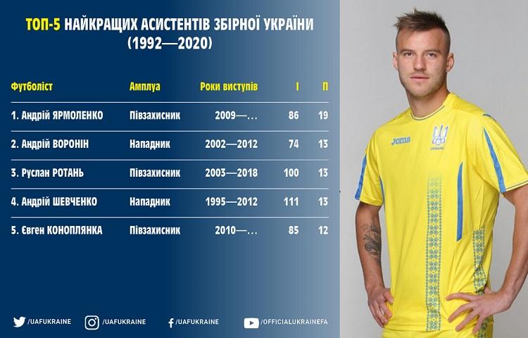Ukraine national team profile. Best assistants: Yarmolenko is leading by a margin