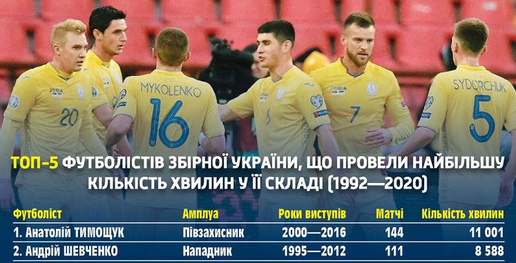 National team's profile: Pyatov in pursuit of Shevchenko, Yarmolenko chases Shovkovskyi