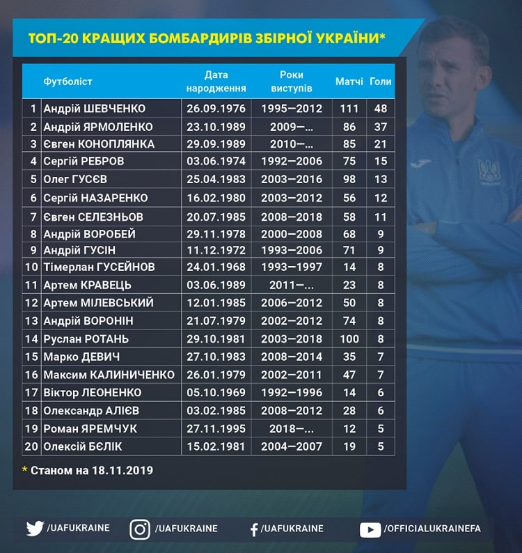 National team profile. Scorers: head coach and two of his wards are topping the list