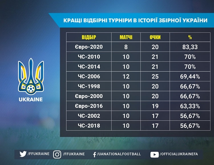 Ukraine national team profile. The best selection tournament in history - Euro-2020