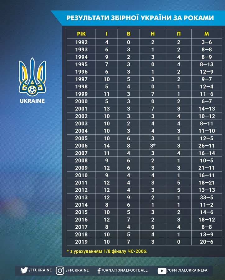 Ukraine national team profile. Only once in history has the team suffered a single defeat in the calendar year