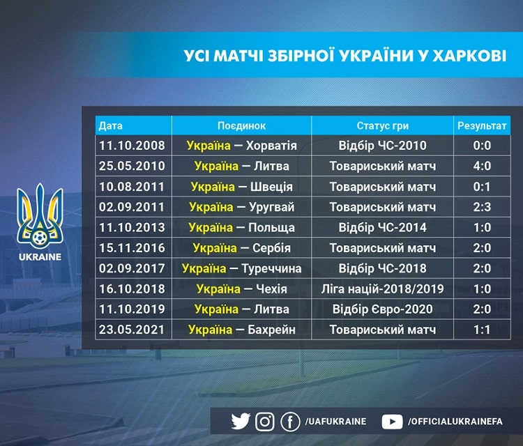 The match with Cyprus will open the second ten matches of the national team of Ukraine for Kharkiv