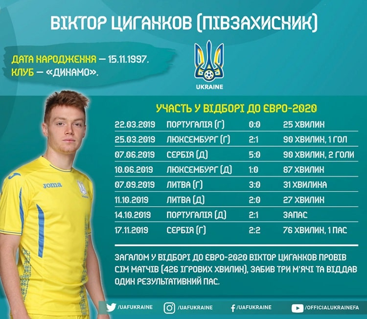 National team of Ukraine players in EURO-2020 qualifying: Viktor Tsyhankov