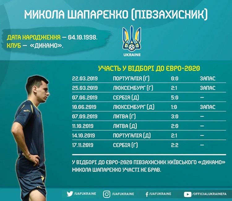Players of the national team of Ukraine in the Euro-2020 qualifying: Mykola Shaparenko