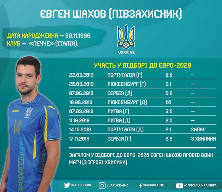 Players of the national team of Ukraine in Euro-2020 qualifying: Yevhen Shakhov