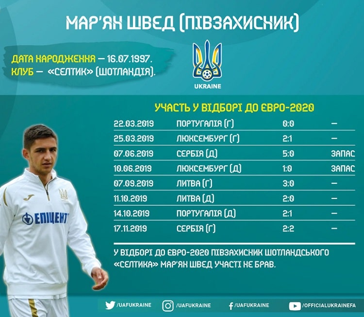 Players of Ukraine national team in the Euro-2020 qualifying: Maryan Shved