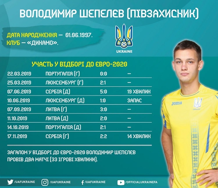 Players of the national team of Ukraine in the Euro-2020 qualifying: Volodymyr Shepelyev
