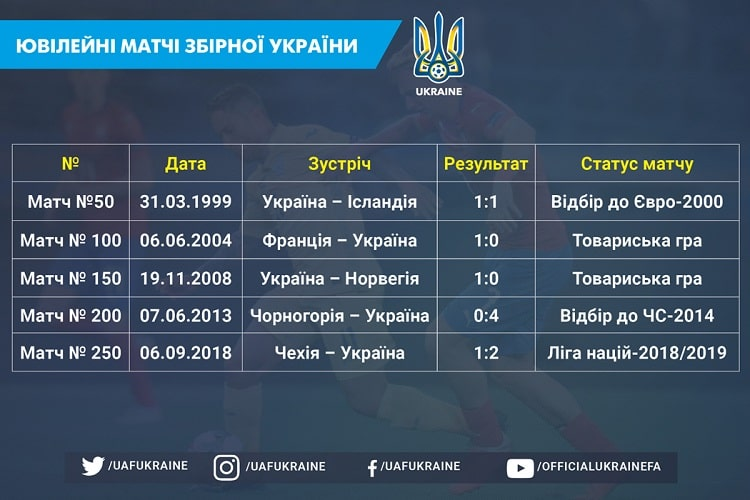 Ukraine national team profile. Jubilee matches: defeat, draw and three wins