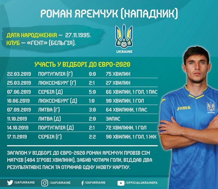 Players of the national team of Ukraine in the Euro-2020 qualifying: Roman Yaremchuk