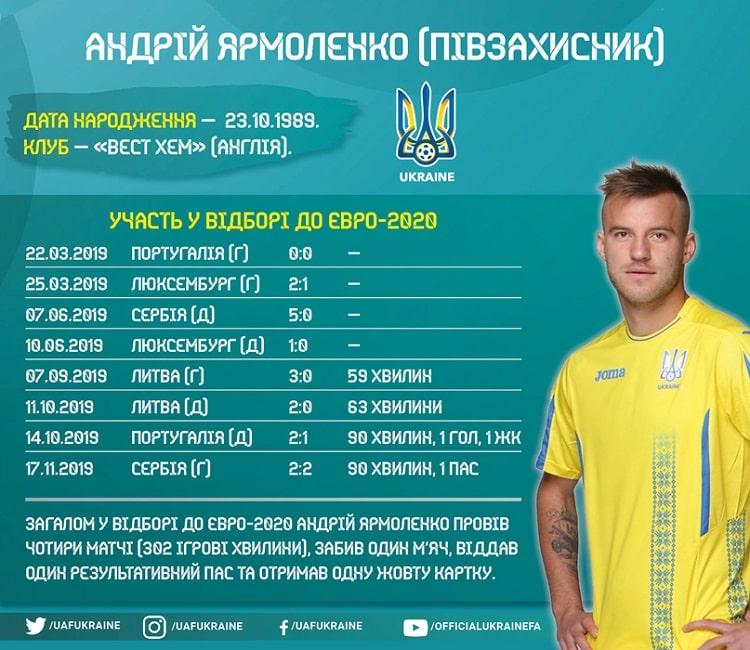 Players of the national team of Ukraine in Euro-2020 qualifying: Andrii Yarmolenko