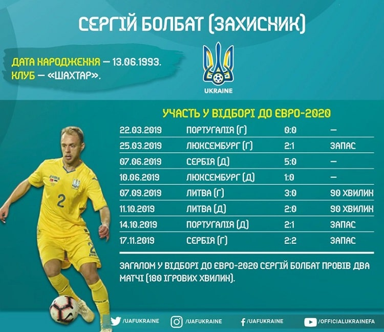Shots of Ukrainian national team in the Euro-2020 qualifying: Serhii Bolbat