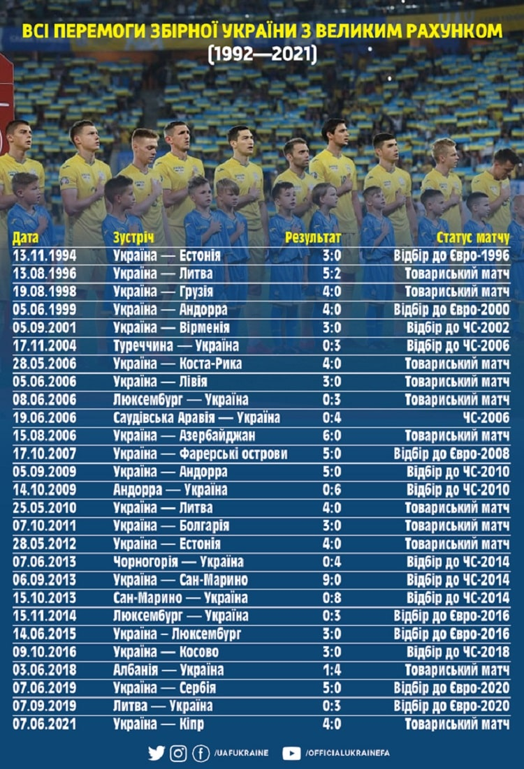 The victory over Cyprus was the 27th that the national team of Ukraine won by a big goal difference