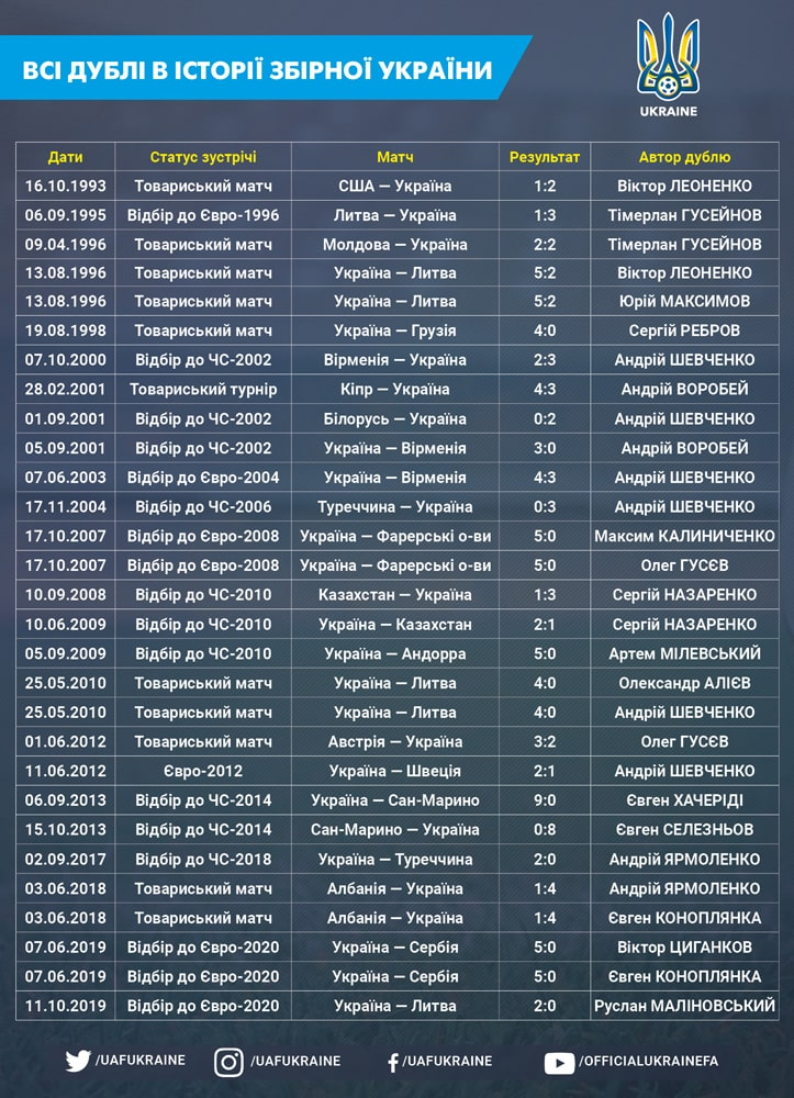 National team profile: 29 doubles and Andrey Shevchenko's record