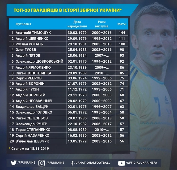 Ukraine national team profile. Guardsmen: in the top 10 there are three players from the team of Andriy Shevchenko
