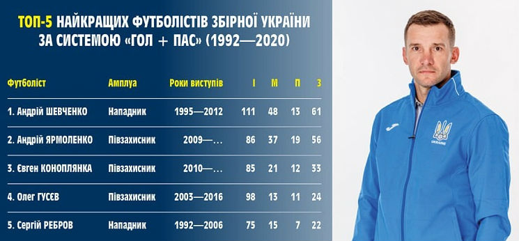 """Profile of the national team of Ukraine. The best players on the system """"goal + pass"""": Yarmolenko in pursuit of Shevchenko"""