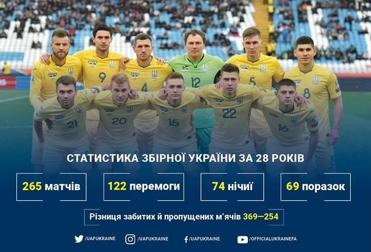 Ukraine national team birthday: positive balance in 265 matches